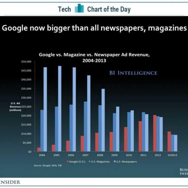 Google heeft hogere advertentie inkomsten dan de traditionele printmedia
