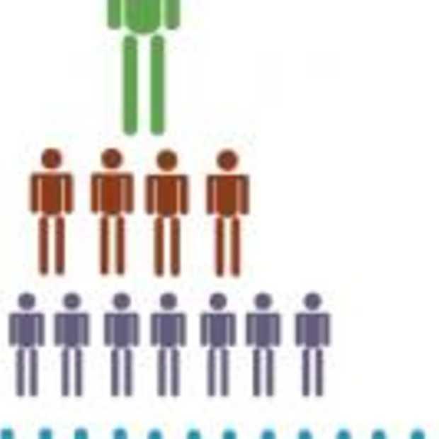 Google onderzoekt wie invloed heeft op sociale netwerken