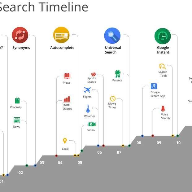 Google viert 15de verjaardag