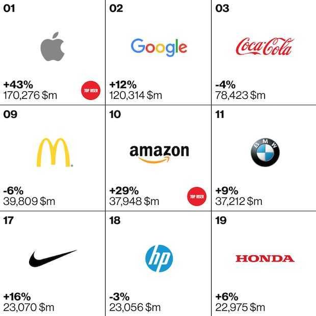 Apple is nog steeds het meest waardevolle merk