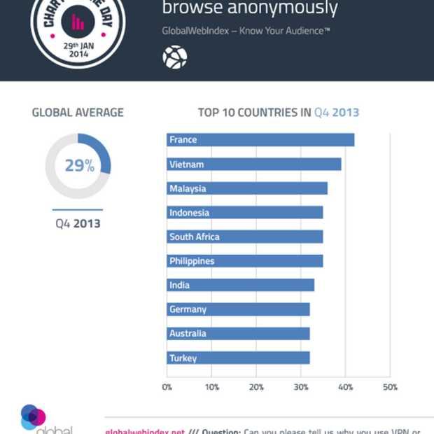 GWI: 29% gebruikt VPN om anoniem te browsen