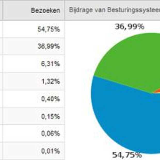 Heeft Windows 7 al wat marktaandeel?