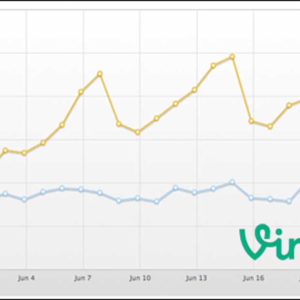 Het delen van Vine videos via Twitter flink afgenomen