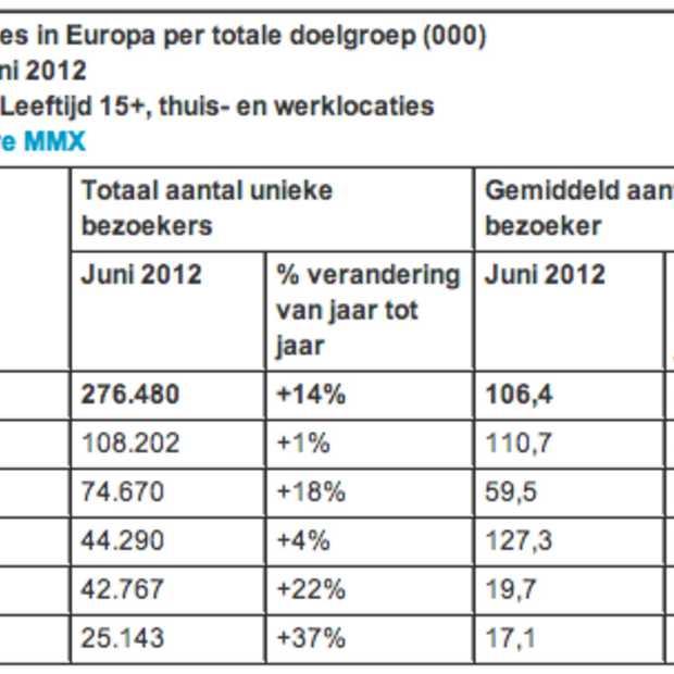 Hotmail domineert als webmail site in Europa