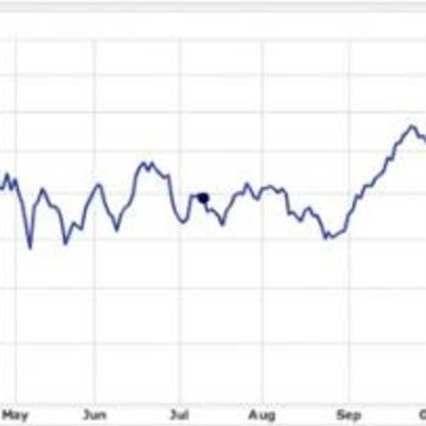 In 1 jaar tijd is het Apple aandeel 50% gestegen