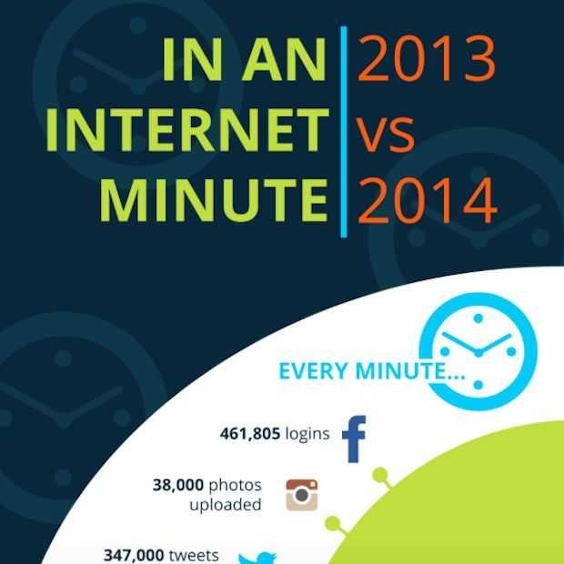 Een minuut op het internet [Infographic]