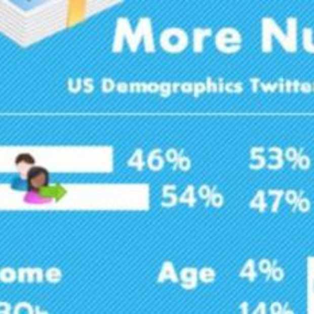 [infographic]: nieuwe feiten en cijfers over Twitter