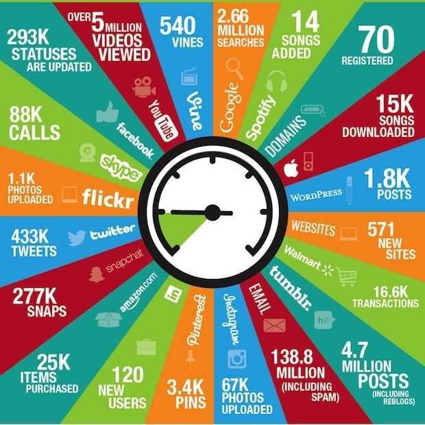 Infographic: Dit gebeurt er online in 60 seconden (2014)