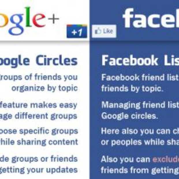 Infographic: Verschillen tussen Google+ en Facebook