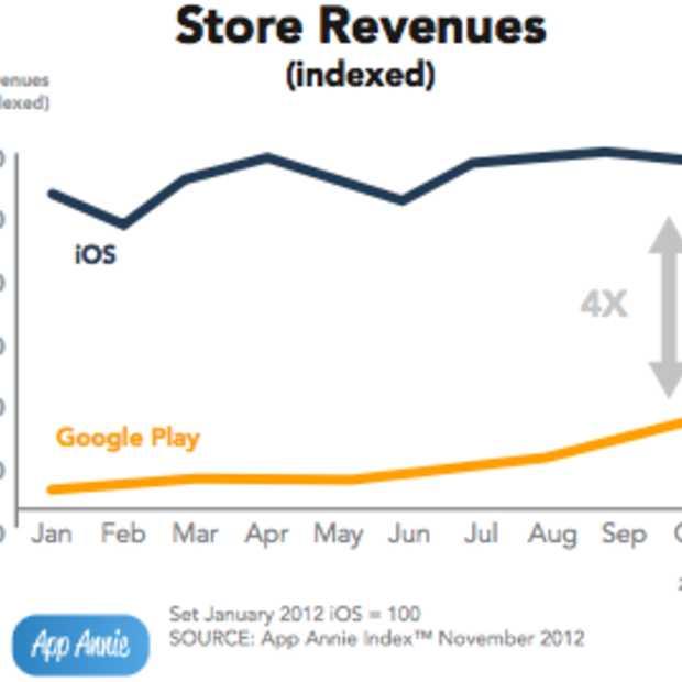 Inkomsten Apple's App Store 4x groter dan die van Google Play