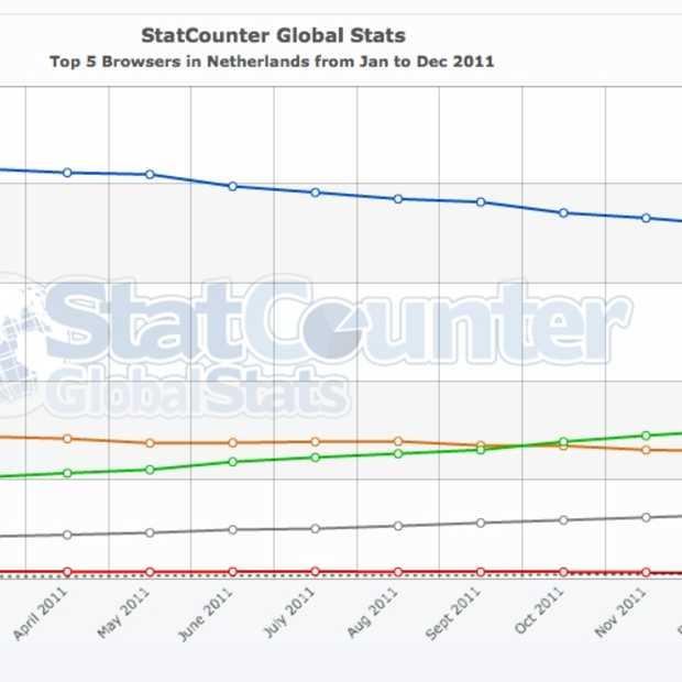 Internet Explorer aan kop maar Chrome is aan het winnen