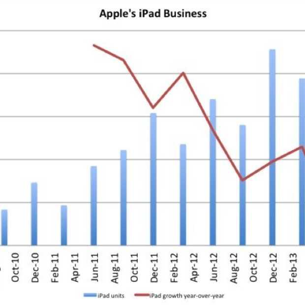 iPad event komt voor Apple op het juiste moment