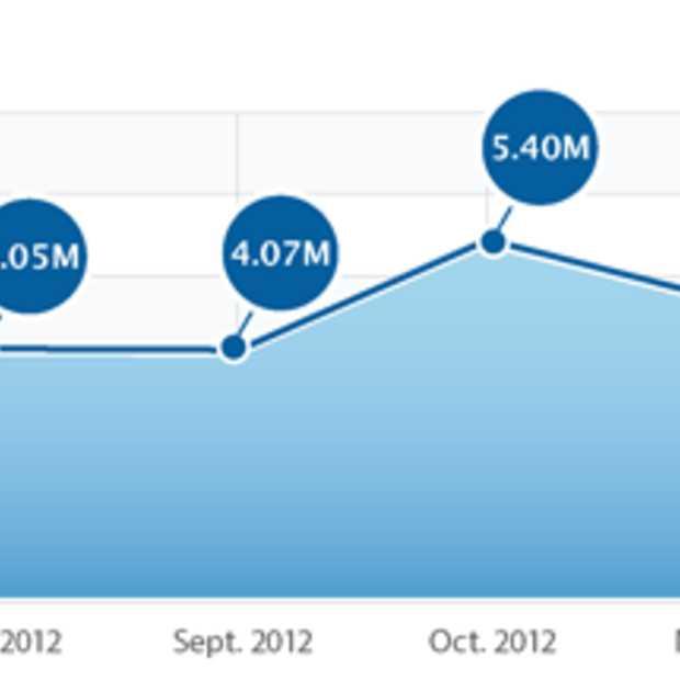 iPhone App downloads met 13% omhoog in januari