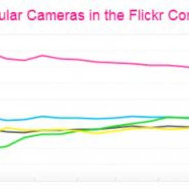iPhone wel of niet populairste camera op Flickr?