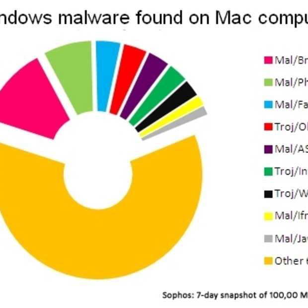 Mac's zijn vaker besmet met Windows malware