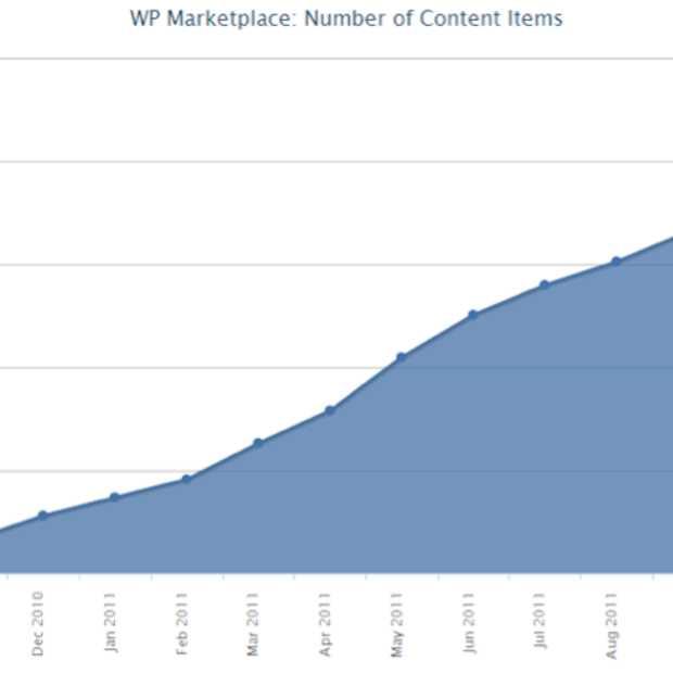 Meer dan 40.000 apps in de Windows Phone Marketplace