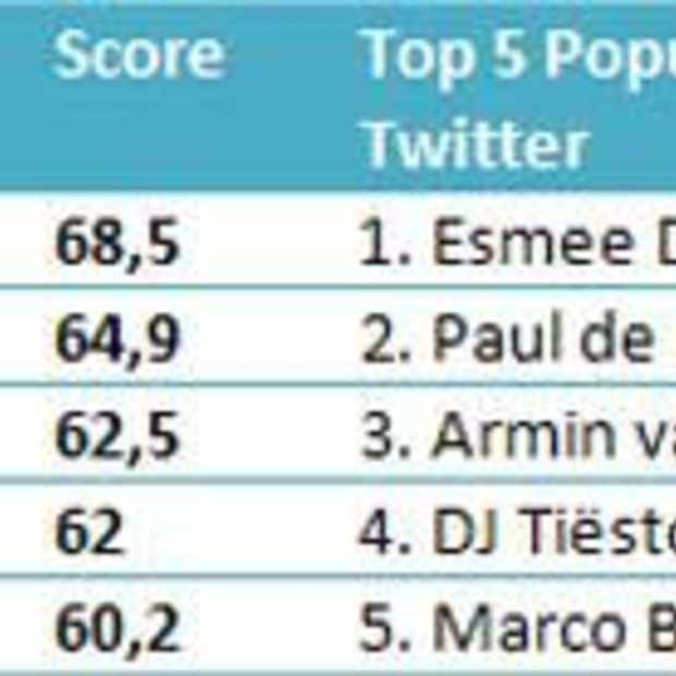 Michiel Veenstra meest invloedrijke BN'er op Twitter