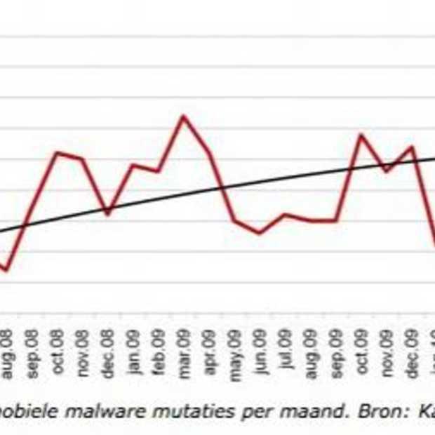 Mobiele malware maakt steeds meer gebruik van internet
