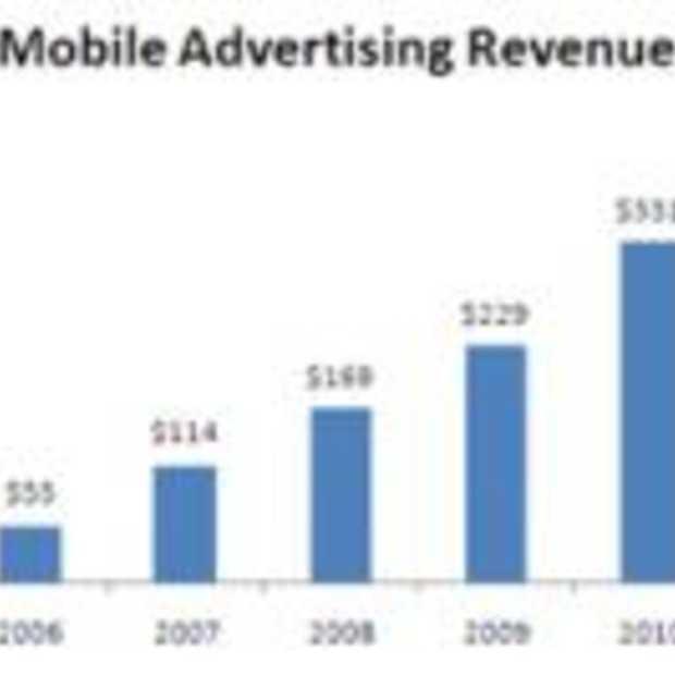 Mobile Advertising groeit verder
