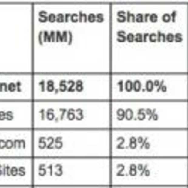 Na Google is Facebook de grootste zoekmachine in Latijns Amerika