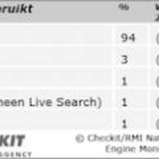 Nationale Search Engine Monitor 2010