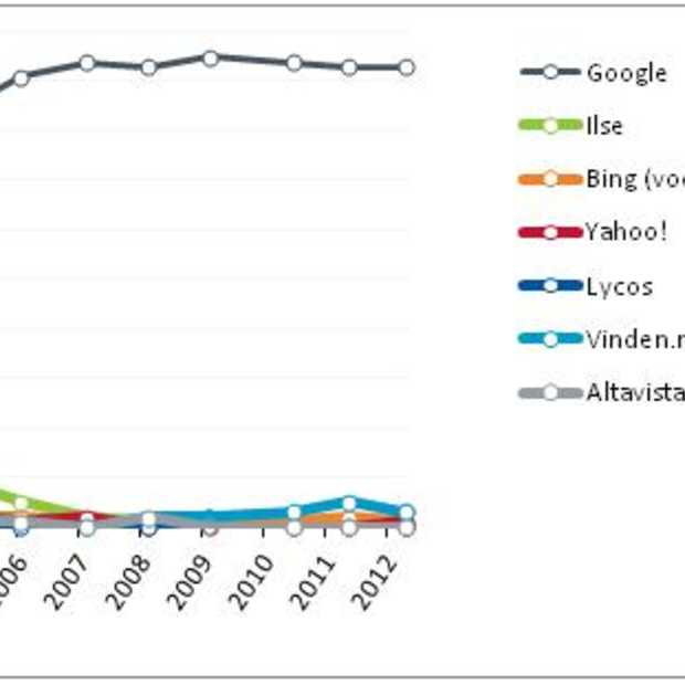 Nationale Search Engine Monitor: Verticale zoekmachines winnen terrein
