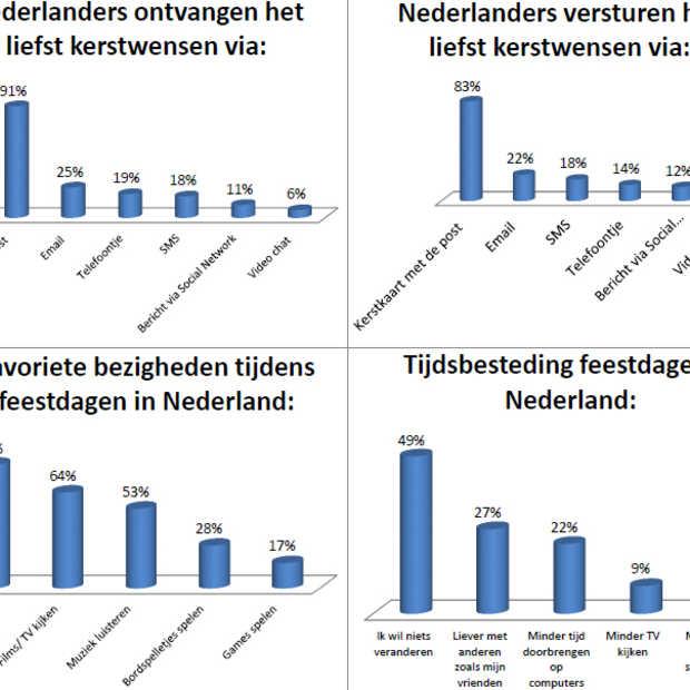 Nederland loopt achter met digitale kerstwensen