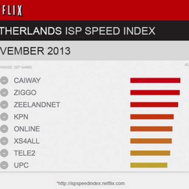 Nederland scoort goed op de ISP Speed Index van Netflix