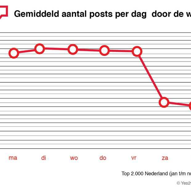 Nederlandse Fanpagina's zijn vooral op werkdagen actief