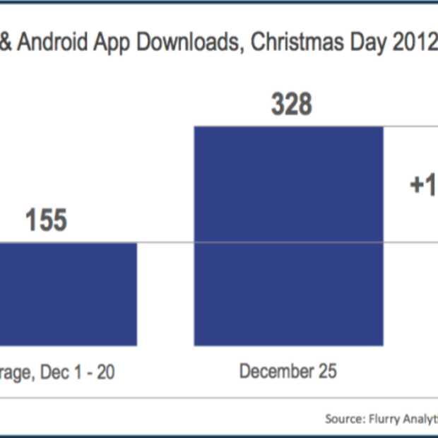 Nieuw record: 328 miljoen apps gedownload met kerst