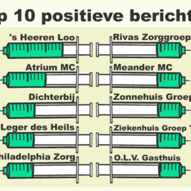 Offline post zorgt voor online buzz UMC Groningen [Infographic]