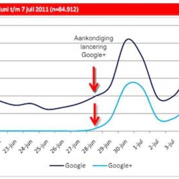 Onderzoek Buzzcapture : Google+ grootste bedreiging voor Facebook