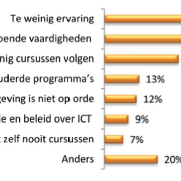 Onderzoek: Nederlander verprutst 8% van zijn werktijd
