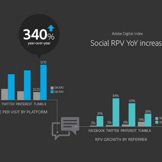 Onderzoek: Retailers boeken via social media recordopbrengst