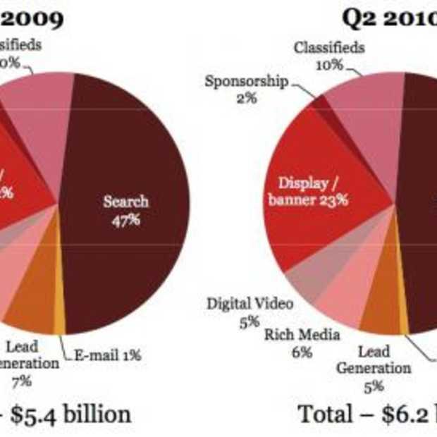 Online Advertising haalt nieuw record