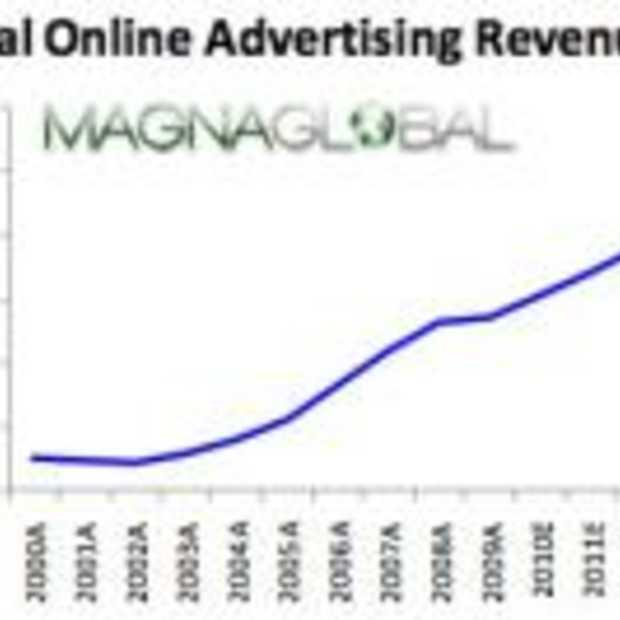 Online reclame over 5 jaar meer dan 100 miljard dollar