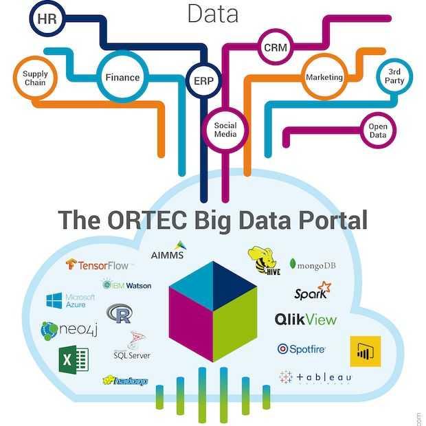 ORTEC lanceert Big Data Portal in samenwerking met Microsoft