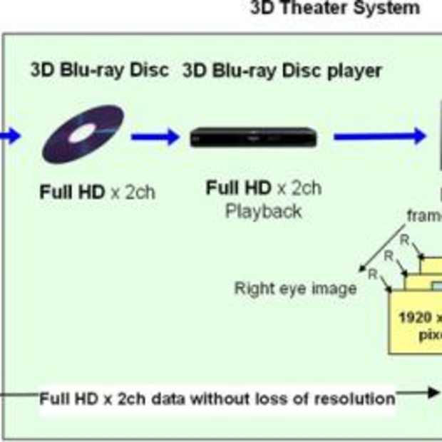 Panasonic 50 inch Full HD 3D scherm