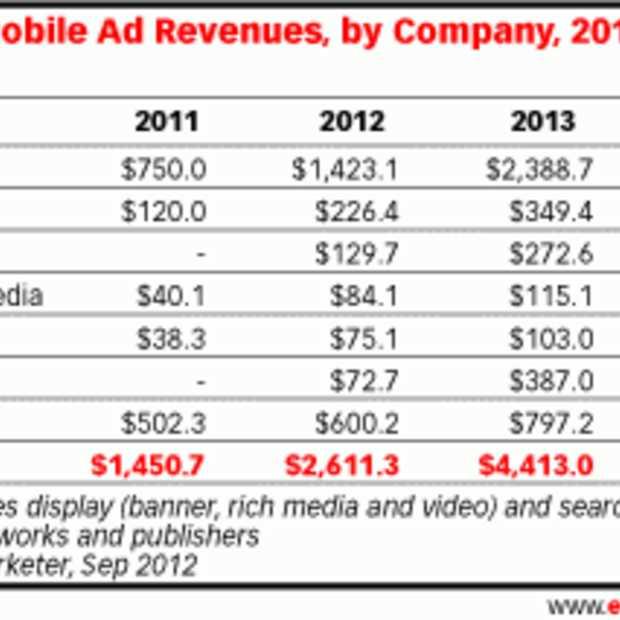 Pandora en Twitter verdienen meer aan mobiel dan Facebook en Apple