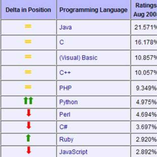 Populairste programmeertaal is Java