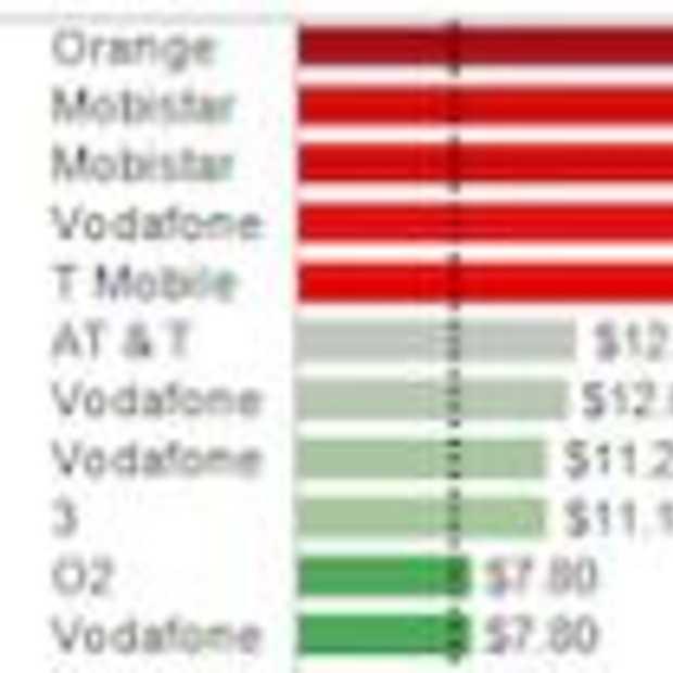 Prijs Data abonnement iPad 3G in Nederland veel te hoog