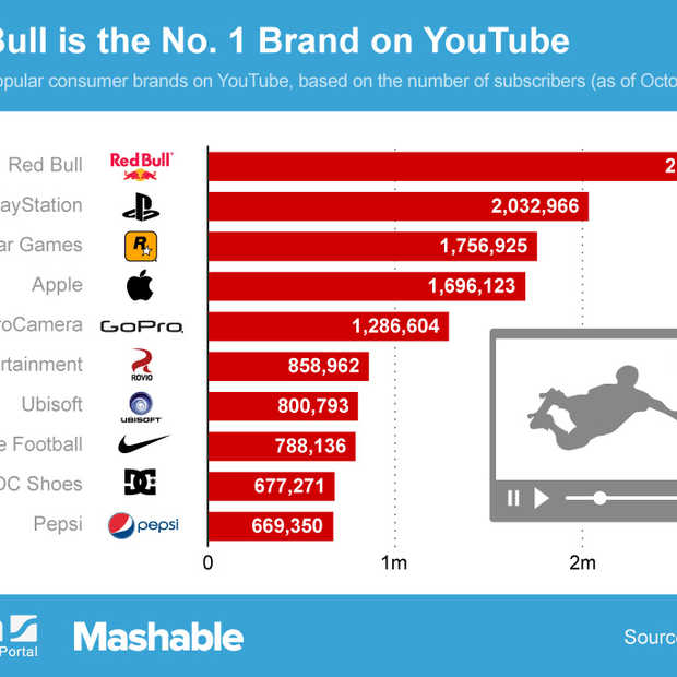 Red Bull is populairste merk op YouTube
