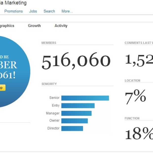 'Social Media Marketing' snelst groeiende groep op LinkedIn