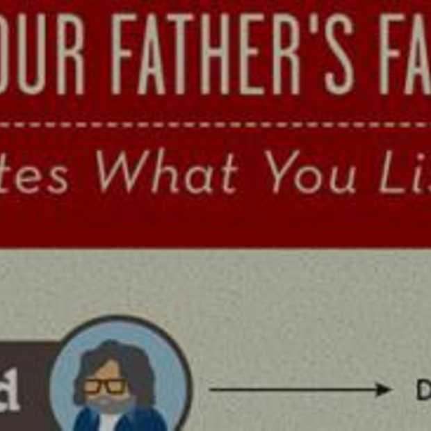 Speciaal voor Vaderdag [infographic)