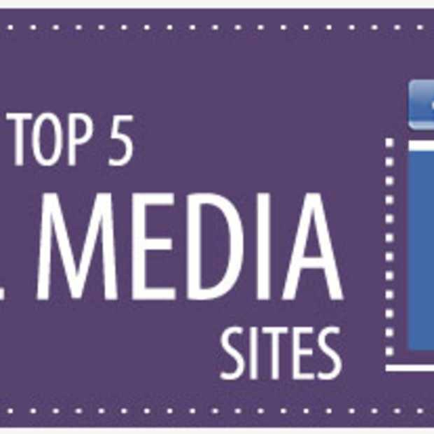 Statistieken van de 5 toppers op gebied van Social Media [Infographic]