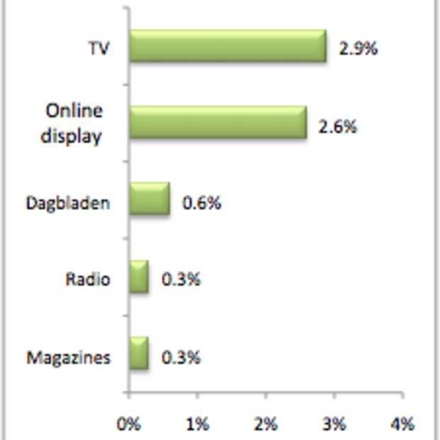 TV heeft grootste invloed op surfgedrag naar merk-product
