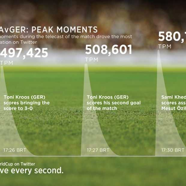 7-1 nederlaag van Brazilië verbreekt het aantal tweets per minuut (TPM) record