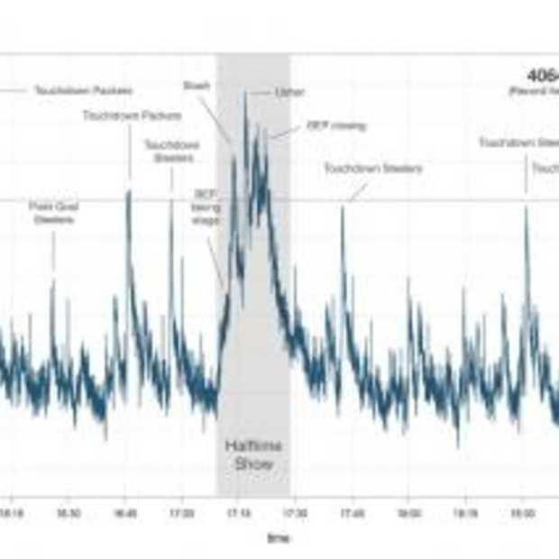Tweets per second record tijdens de Super Bowl