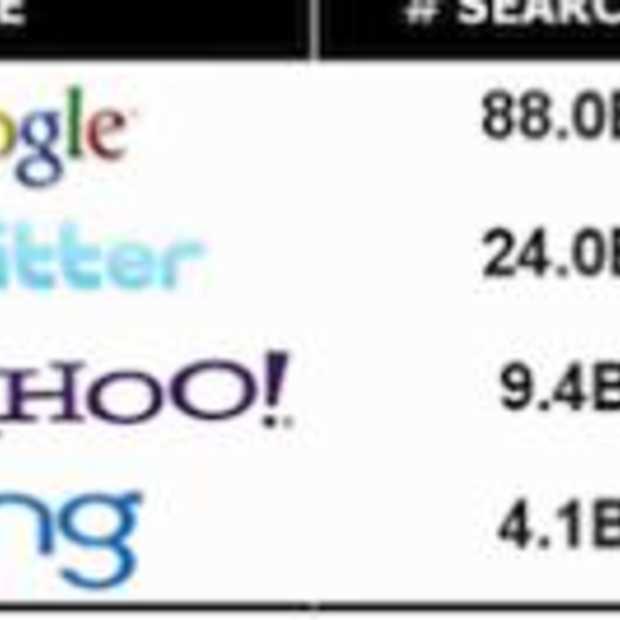 Twitter snelst groeiende zoekmachine ter wereld