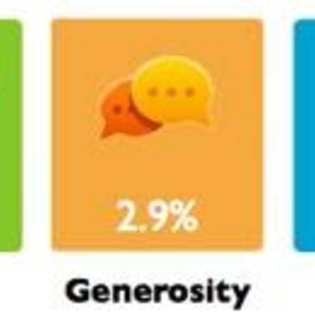 Twytalizer : analyse van je Twitter gedrag